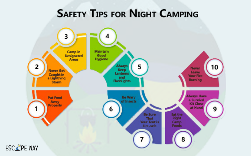 Safety Tips For Night Camping Infographic